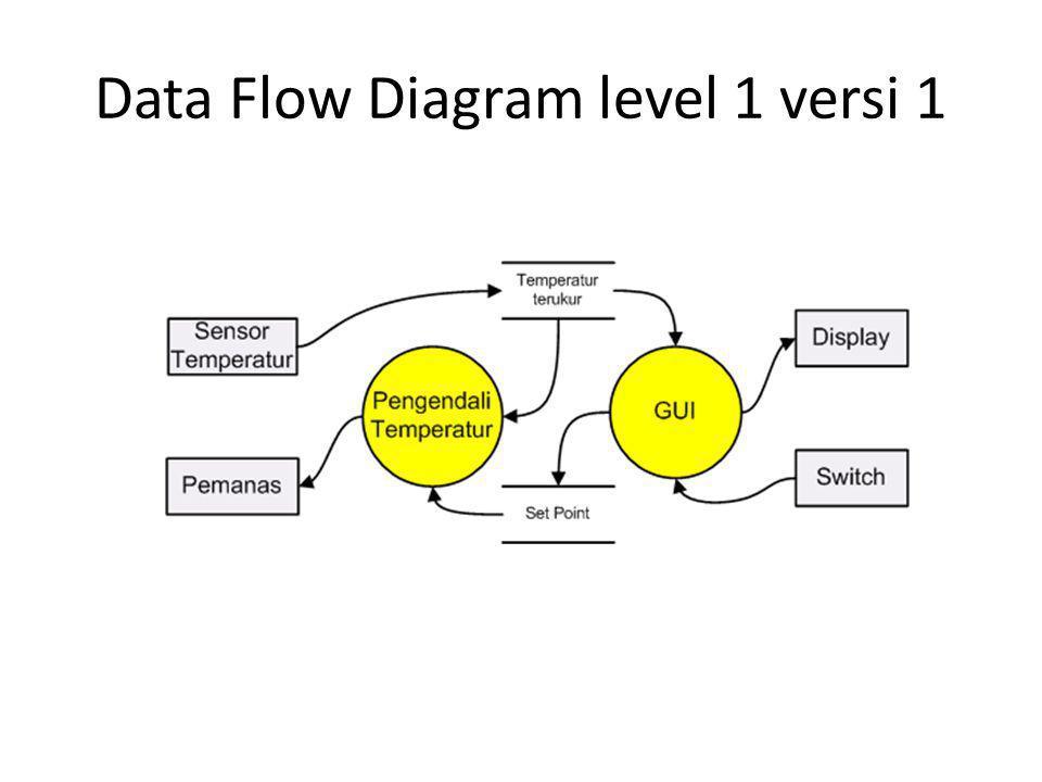 Data Flow Diagram level 0 versi 2
