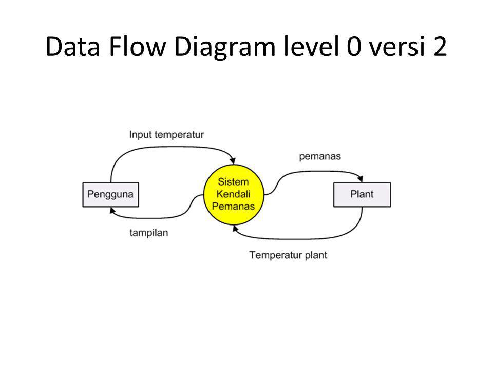 Data Flow Diagram level 0 versi 2