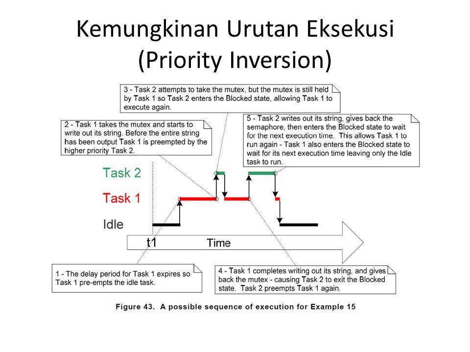 Kemungkinan Urutan Eksekusi (Priority Inversion)