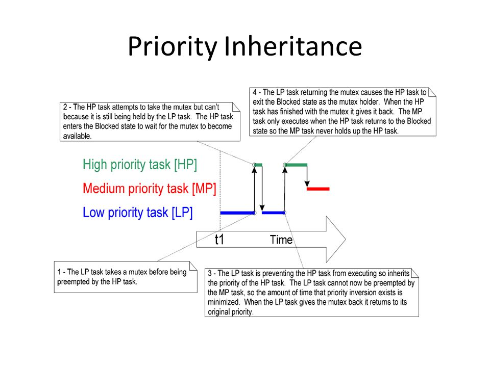 Priority Inheritance