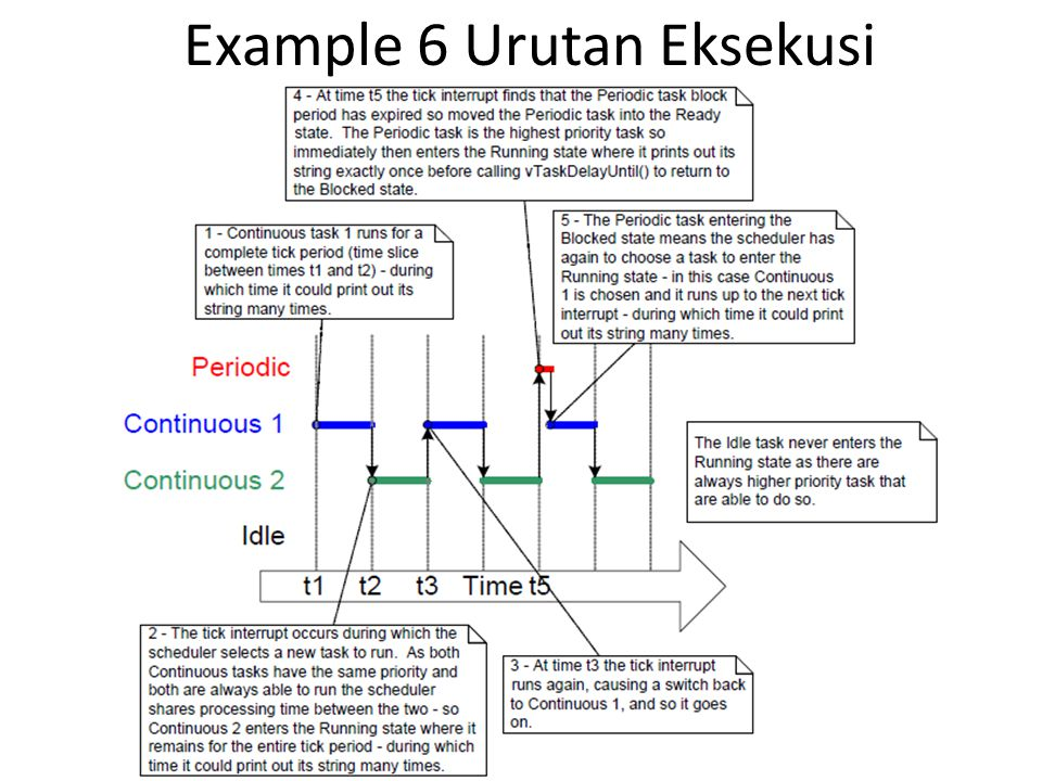 Example 6 Urutan Eksekusi