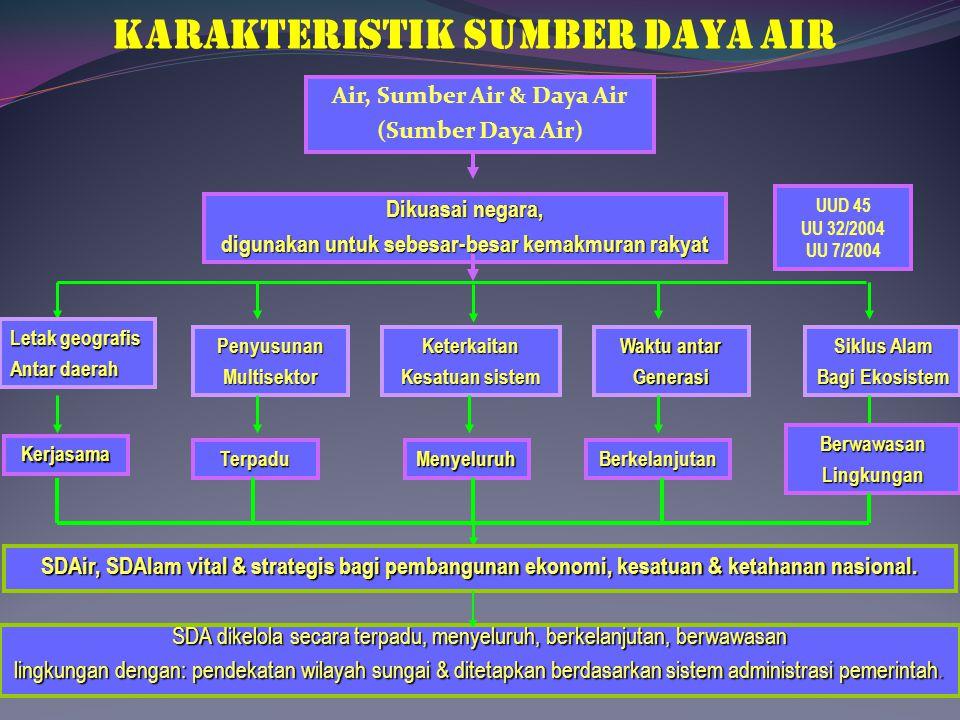KARAKTERISTIK SUMBER DAYA AIR Air, Sumber Air & Daya Air (Sumber Daya Air) Dikuasai negara, digunakan untuk sebesar-besar kemakmuran rakyat Letak geog