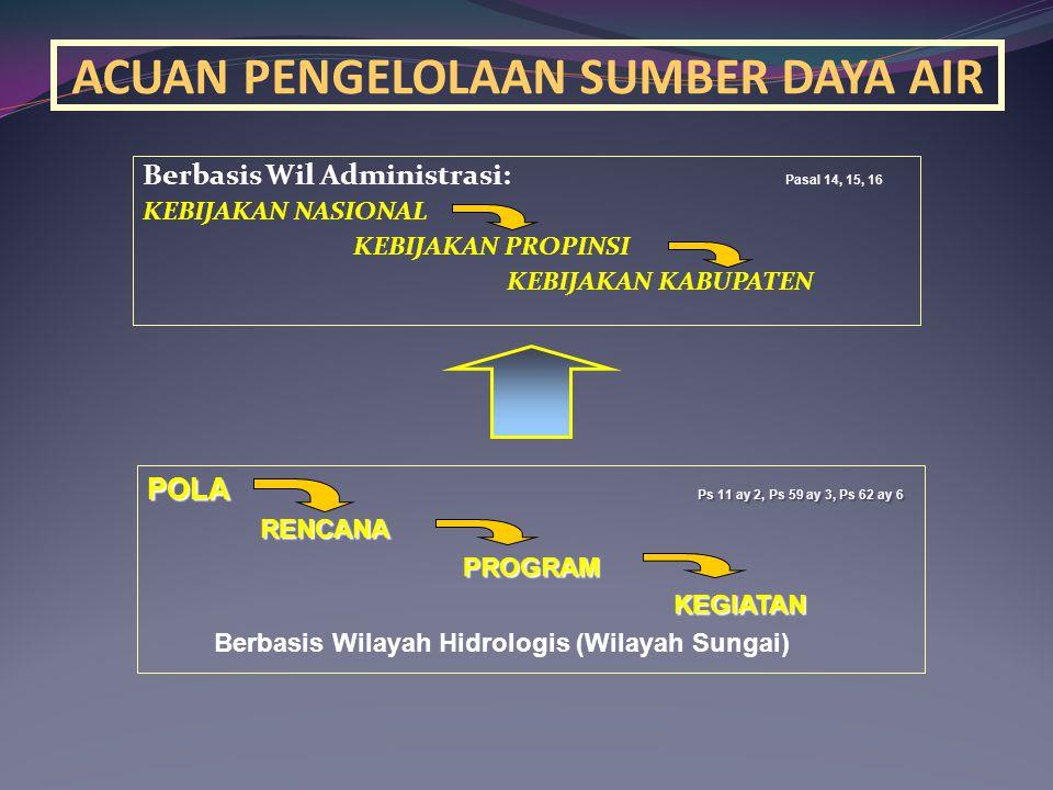 ACUAN PENGELOLAAN SUMBER DAYA AIR Pasal 14, 15, 16 Berbasis Wil Administrasi: Pasal 14, 15, 16 KEBIJAKAN NASIONAL KEBIJAKAN PROPINSI KEBIJAKAN KABUPATEN POLA Ps 11 ay 2, Ps 59 ay 3, Ps 62 ay 6 RENCANA RENCANAPROGRAM KEGIATAN KEGIATAN Berbasis Wilayah Hidrologis (Wilayah Sungai)