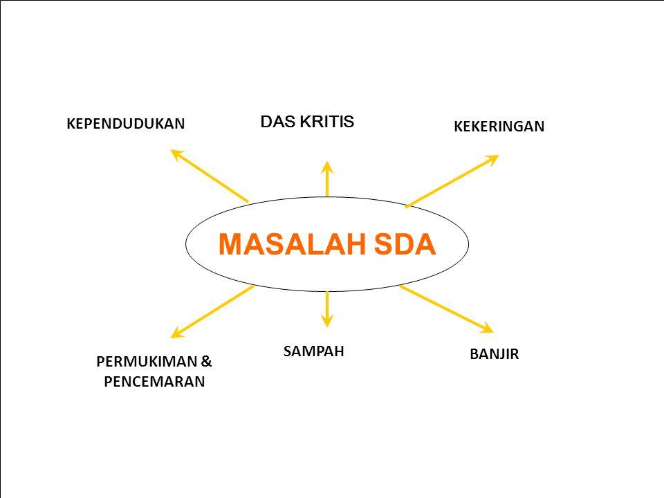 KONDISI SUMBER DAYA ALAM Pertumbuhan Jumlah Penduduk Indonesia >1,4% per th  Pangan  Perumahan  Energi  Produk Industri  Sanitasi  Limbah Air Sumber Air Lahan Udara SDA lainnya Memerlukan dukungan pengelolaan yang lebih profesional dan infrastruktur yg handal