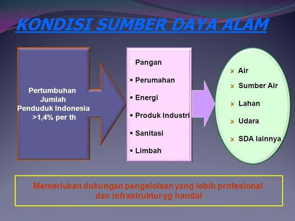 KONDISI SUMBER DAYA ALAM Pertumbuhan Jumlah Penduduk Indonesia >1,4% per th  Pangan  Perumahan  Energi  Produk Industri  Sanitasi  Limbah Air Su