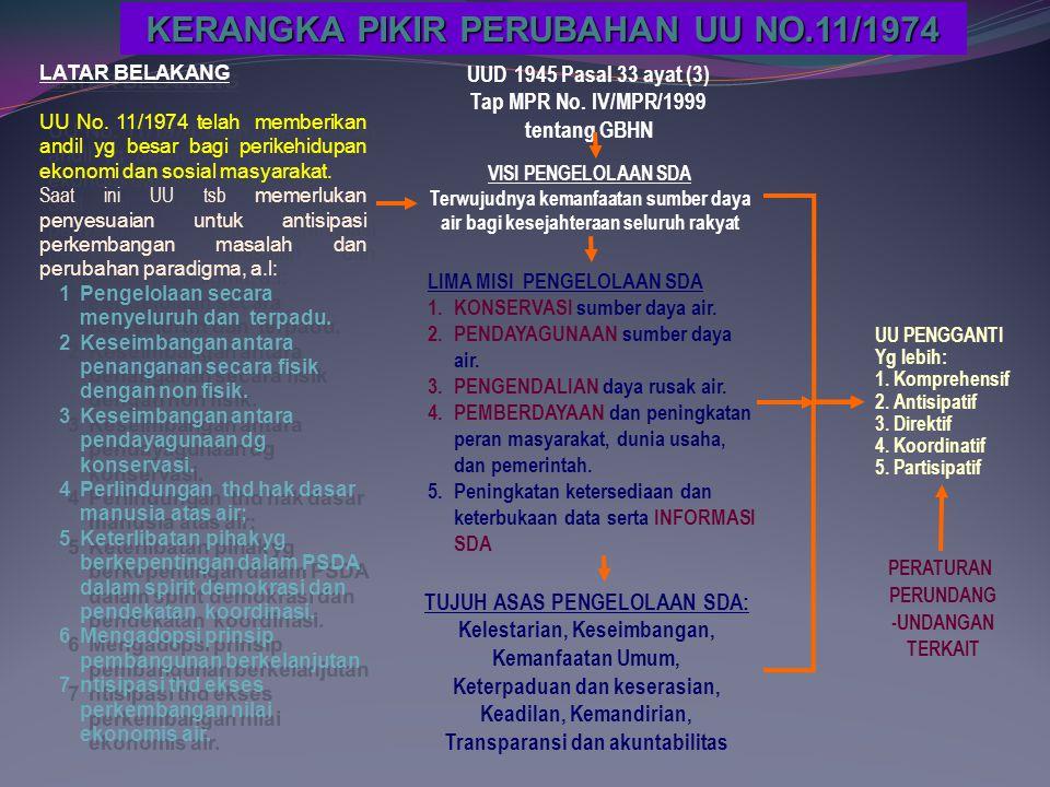PLANNING (perencanaan) MakroMakro/MikroMikroKONSTRKSI OPERASI & PANTAU Basis Spasial Basis WS Area Keg.