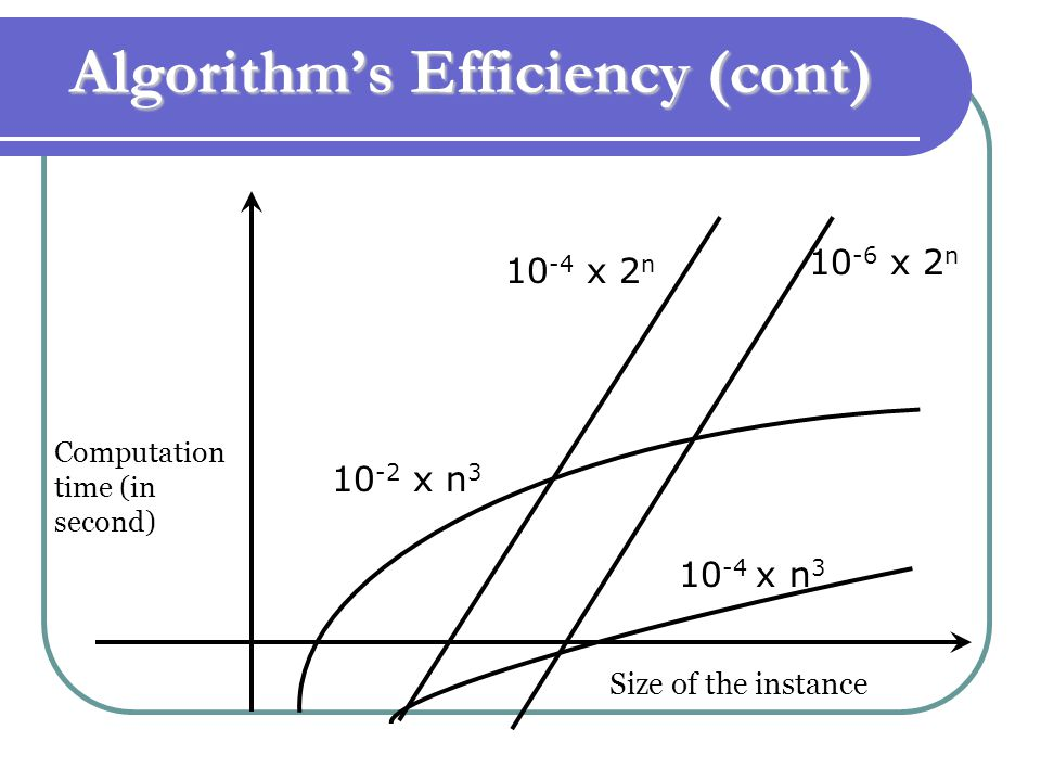 Algorithm's Efficiency (cont) 10 -4 x 2 n 10 -6 x 2 n 10 -2 x n 3 10 -4 x n 3 Computation time (in second) Size of the instance