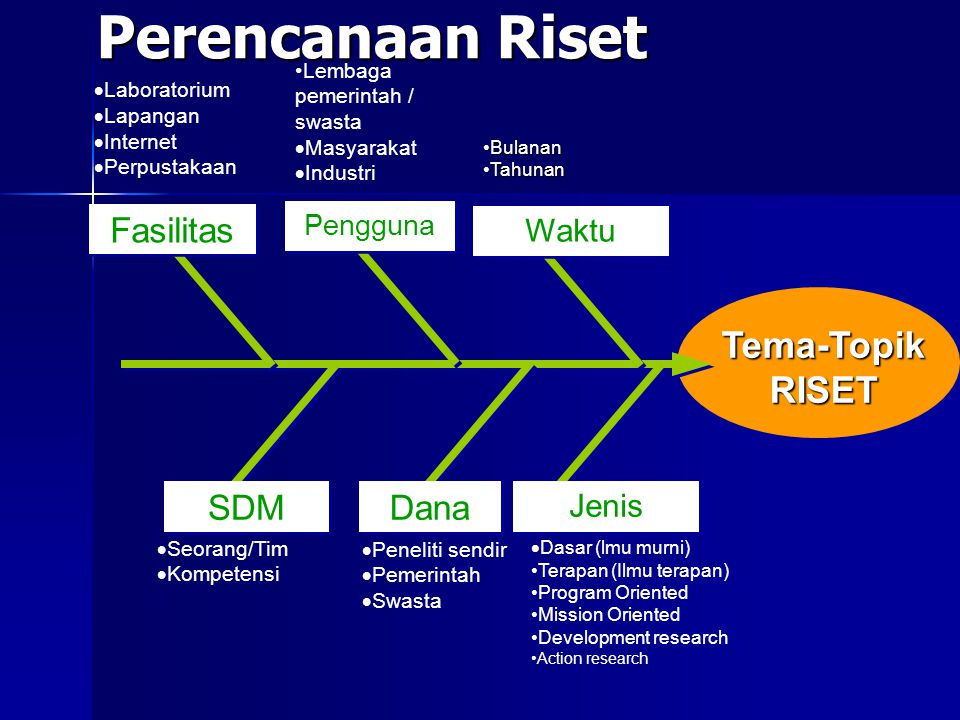 Perencanaan Riset Tema-Topik RISET Jenis  Dasar (lmu murni) Terapan (Ilmu terapan) Program Oriented Mission Oriented Development research Action rese