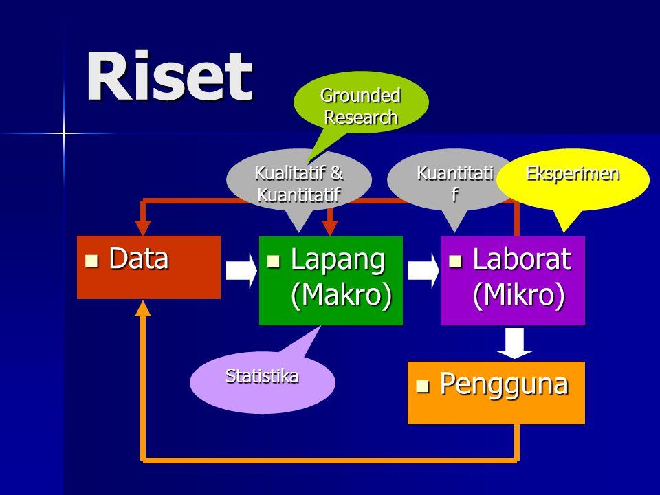 Riset Data Data Lapang (Makro) Lapang (Makro) Laborat (Mikro) Laborat (Mikro) Pengguna Pengguna Kualitatif & Kuantitatif Kuantitati f Statistika Eksperimen Grounded Research