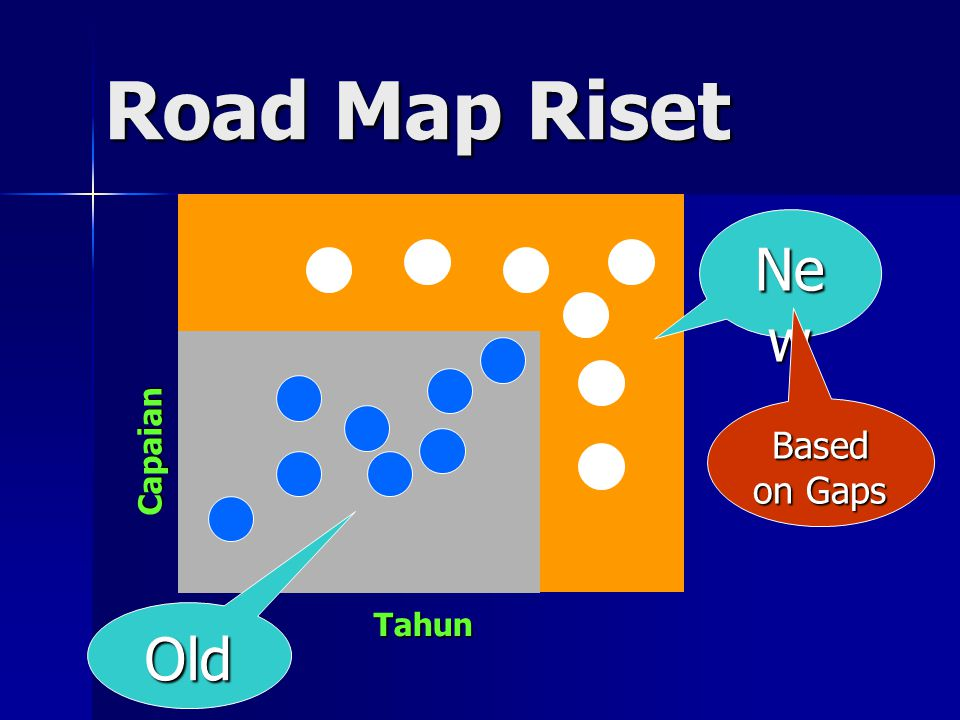Road Map Riset Capaian Tahun Ne w Old Based on Gaps