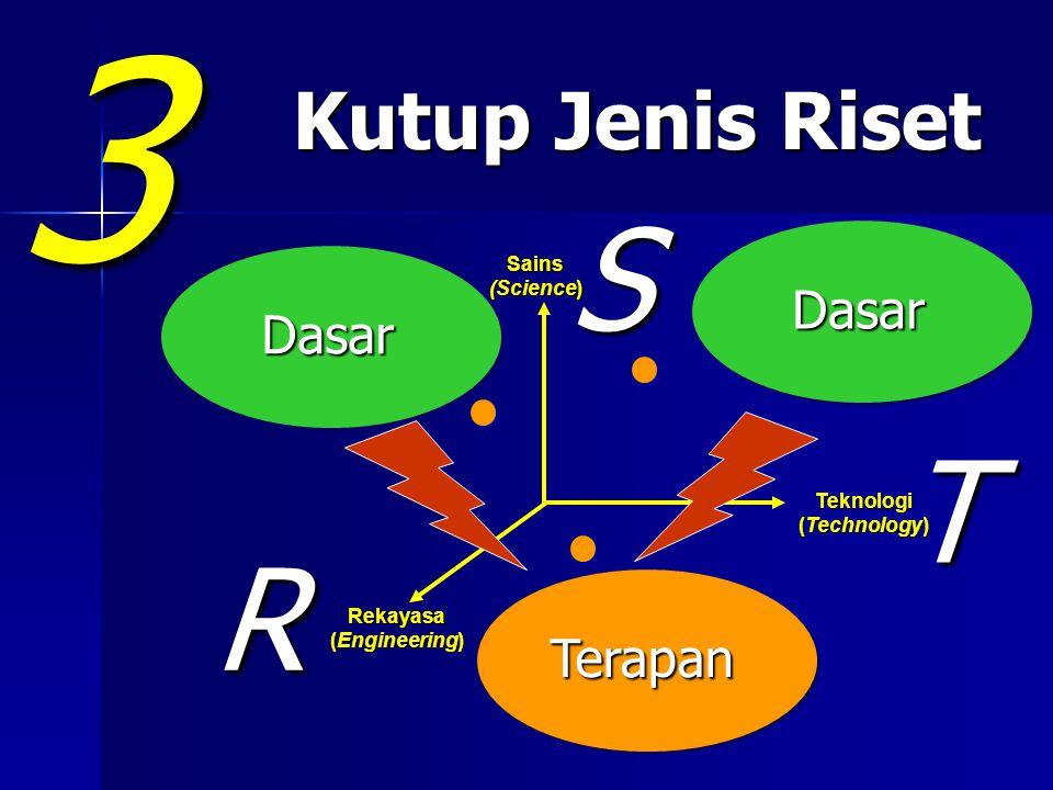 Kutup Jenis Riset Kutup Jenis Riset 3 Sains (Science) Teknologi (Technology) Rekayasa (Engineering) ST R Terapan Dasar Dasar