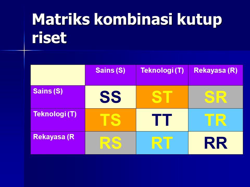 Matriks kombinasi kutup riset Sains (S)Teknologi (T)Rekayasa (R) Sains (S) SSSTSR Teknologi (T) TSTTTR Rekayasa (R RSRTRR