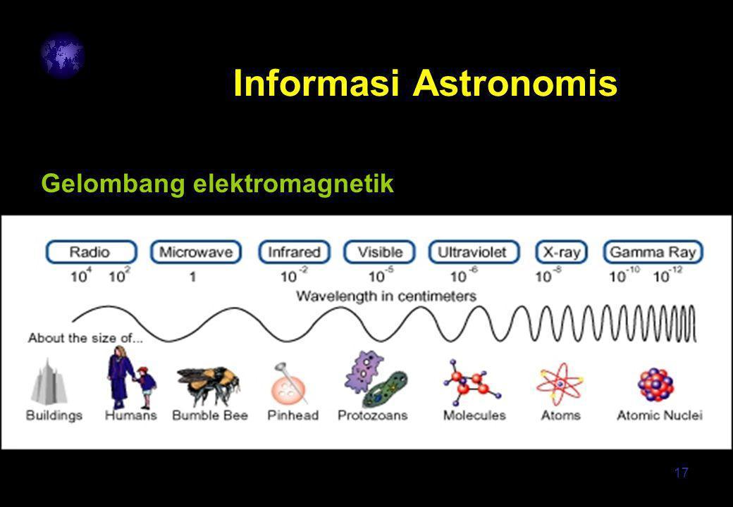 17 Informasi Astronomis Gelombang elektromagnetik