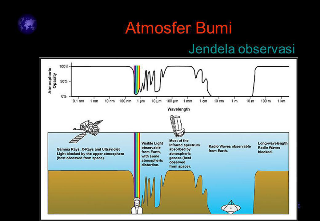 18 Atmosfer Bumi Jendela observasi