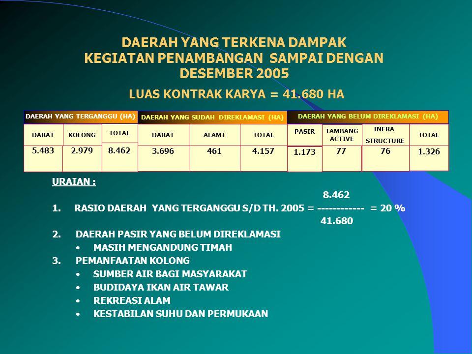 DAERAH YANG TERKENA DAMPAK KEGIATAN PENAMBANGAN SAMPAI DENGAN DESEMBER 2005 LUAS KONTRAK KARYA = 41.680 HA URAIAN : 8.462 1. RASIO DAERAH YANG TERGANG