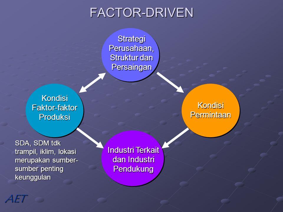 FACTOR-DRIVEN Strategi Perusahaan, Struktur dan Persaingan Kondisi Faktor-faktor Produksi Kondisi Permintaan Industri Terkait dan Industri Pendukung SDA, SDM tdk trampil, iklim, lokasi merupakan sumber- sumber penting keunggulan AET