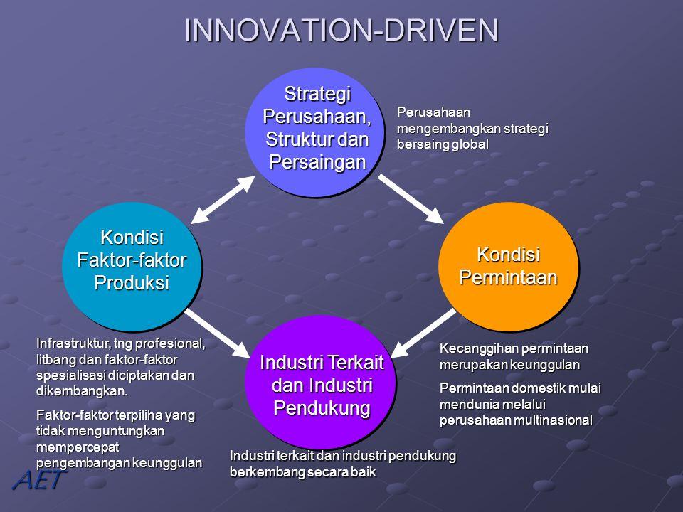 INNOVATION-DRIVEN Strategi Perusahaan, Struktur dan Persaingan Kondisi Faktor-faktor Produksi Kondisi Permintaan Industri Terkait dan Industri Pendukung Infrastruktur, tng profesional, litbang dan faktor-faktor spesialisasi diciptakan dan dikembangkan.