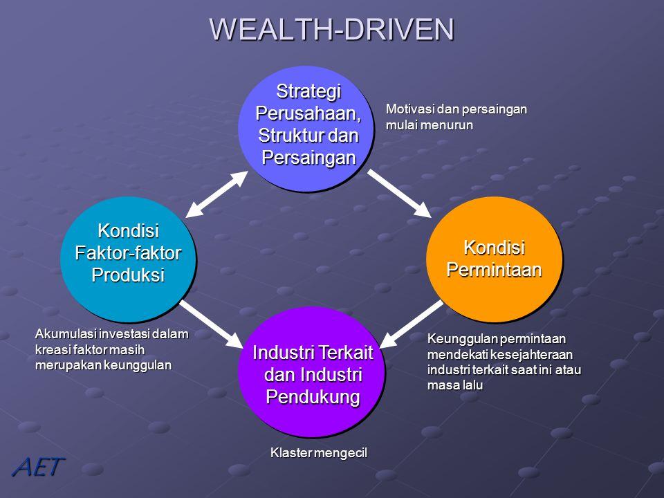 WEALTH-DRIVEN Strategi Perusahaan, Struktur dan Persaingan Kondisi Faktor-faktor Produksi Kondisi Permintaan Industri Terkait dan Industri Pendukung Akumulasi investasi dalam kreasi faktor masih merupakan keunggulan Keunggulan permintaan mendekati kesejahteraan industri terkait saat ini atau masa lalu Motivasi dan persaingan mulai menurun Klaster mengecil AET