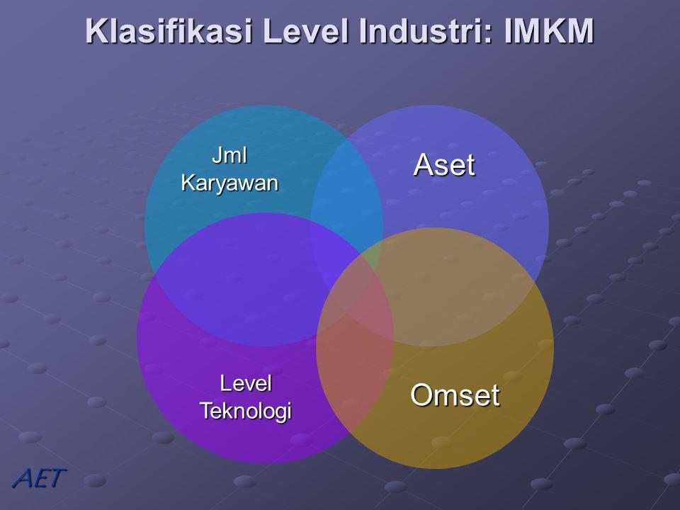Klasifikasi Level Industri: IMKM Aset Jml Karyawan Level Teknologi AET Omset