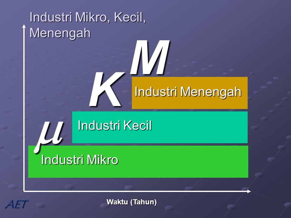 Industri Mikro, Kecil, Menengah Waktu (Tahun) Industri Mikro  Industri Kecil K Industri Menengah M AET