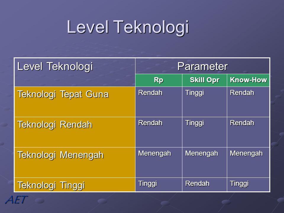 Level Teknologi Parameter Rp Skill Opr Know-How Teknologi Tepat Guna RendahTinggiRendah Teknologi Rendah RendahTinggiRendah Teknologi Menengah MenengahMenengahMenengah Teknologi Tinggi TinggiRendahTinggi AET