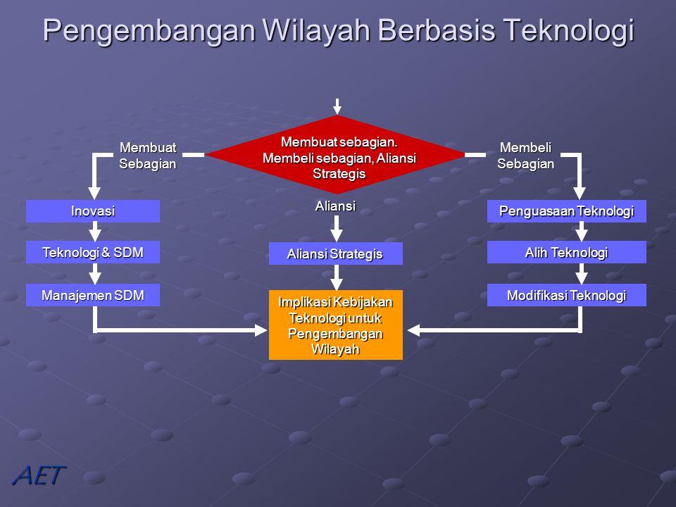 Pengembangan Wilayah Berbasis Teknologi Membuat sebagian.