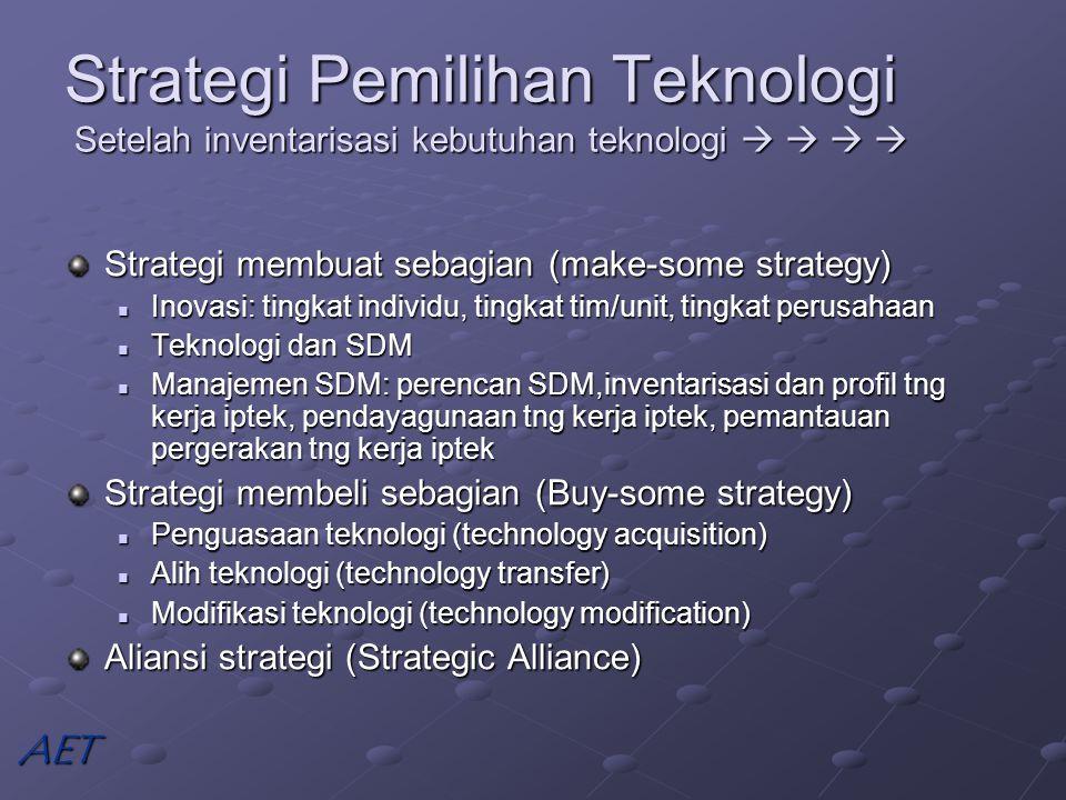 Strategi Pemilihan Teknologi Setelah inventarisasi kebutuhan teknologi     Strategi membuat sebagian (make-some strategy) Inovasi: tingkat individu, tingkat tim/unit, tingkat perusahaan Inovasi: tingkat individu, tingkat tim/unit, tingkat perusahaan Teknologi dan SDM Teknologi dan SDM Manajemen SDM: perencan SDM,inventarisasi dan profil tng kerja iptek, pendayagunaan tng kerja iptek, pemantauan pergerakan tng kerja iptek Manajemen SDM: perencan SDM,inventarisasi dan profil tng kerja iptek, pendayagunaan tng kerja iptek, pemantauan pergerakan tng kerja iptek Strategi membeli sebagian (Buy-some strategy) Penguasaan teknologi (technology acquisition) Penguasaan teknologi (technology acquisition) Alih teknologi (technology transfer) Alih teknologi (technology transfer) Modifikasi teknologi (technology modification) Modifikasi teknologi (technology modification) Aliansi strategi (Strategic Alliance) AET