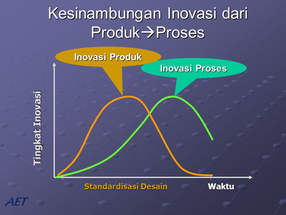 Kesinambungan Inovasi dari Produk  Proses AET Inovasi Proses Standardisasi Desain Waktu Tingkat Inovasi Inovasi Produk