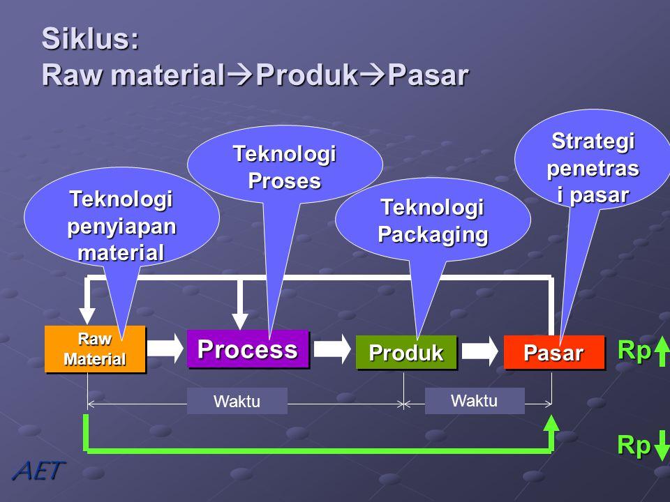 Raw Material ProcessProcess ProdukProduk Waktu Siklus: Raw material  Produk  Pasar PasarPasar Waktu Teknologi penyiapan material Teknologi Proses Teknologi Packaging Strategi penetras i pasar Rp RpAET