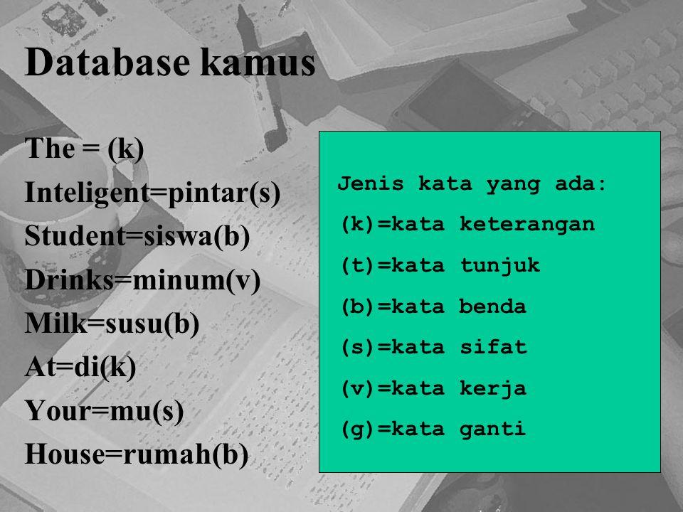 Database kamus The = (k) Inteligent=pintar(s) Student=siswa(b) Drinks=minum(v) Milk=susu(b) At=di(k) Your=mu(s) House=rumah(b) Jenis kata yang ada: (k