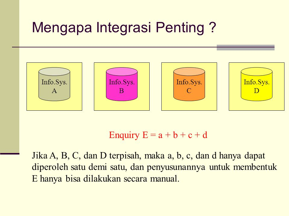 Mengapa Integrasi Penting .Info.Sys. A Info.Sys. B Info.Sys.
