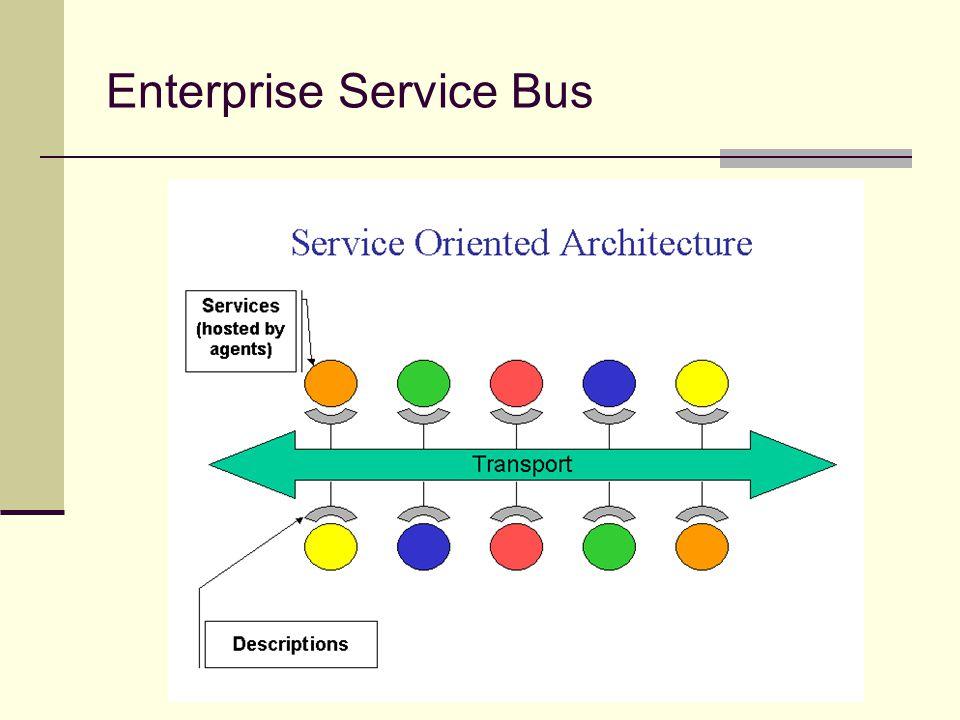 Prinsip-Prinsip SOA Prinsip dasar SOA adalah kesederhanaan, yang diwujudkan dalam beberapa hal sbb Sekumpulan definisi standar tentang layanan yang disediakan enterprise, yang disimpan dalam sebuah registry (pencatat) Pengelolaan definisi layanan yang bersifat terpusat Loose coupling