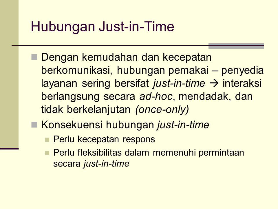 Hubungan Just-in-Time Dengan kemudahan dan kecepatan berkomunikasi, hubungan pemakai – penyedia layanan sering bersifat just-in-time  interaksi berla