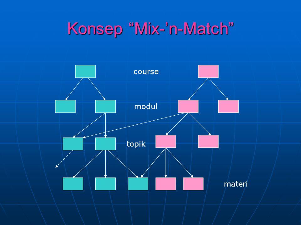 """Konsep """"Mix-'n-Match"""" course modul topik materi"""