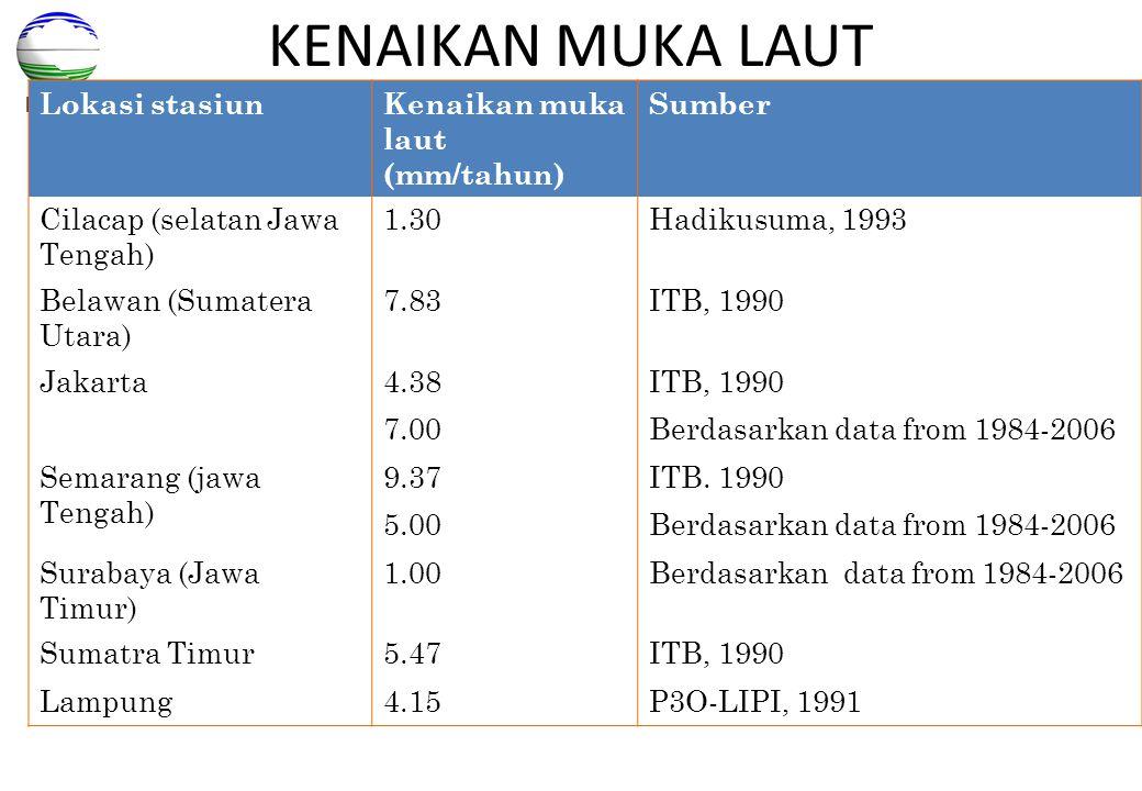 BMKG KENAIKAN MUKA LAUT Lokasi stasiunKenaikan muka laut (mm/tahun) Sumber Cilacap (selatan Jawa Tengah) 1.30Hadikusuma, 1993 Belawan (Sumatera Utara)