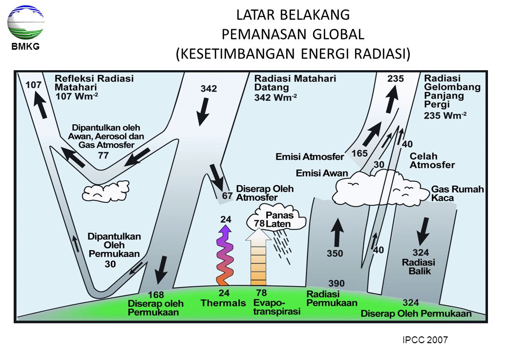 BMKG LATAR BELAKANG PEMANASAN GLOBAL (KESETIMBANGAN ENERGI RADIASI) IPCC 2007
