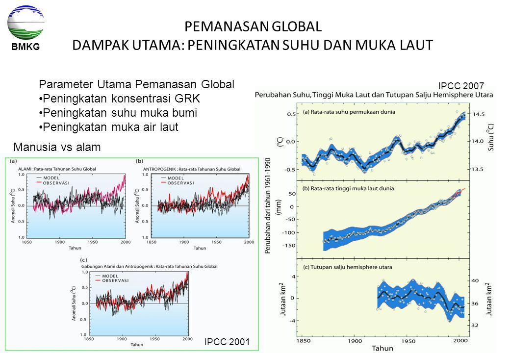 BMKG PEMANASAN GLOBAL DAMPAK UTAMA: PENINGKATAN SUHU DAN MUKA LAUT Manusia vs alam IPCC 2007 IPCC 2001 Parameter Utama Pemanasan Global Peningkatan ko