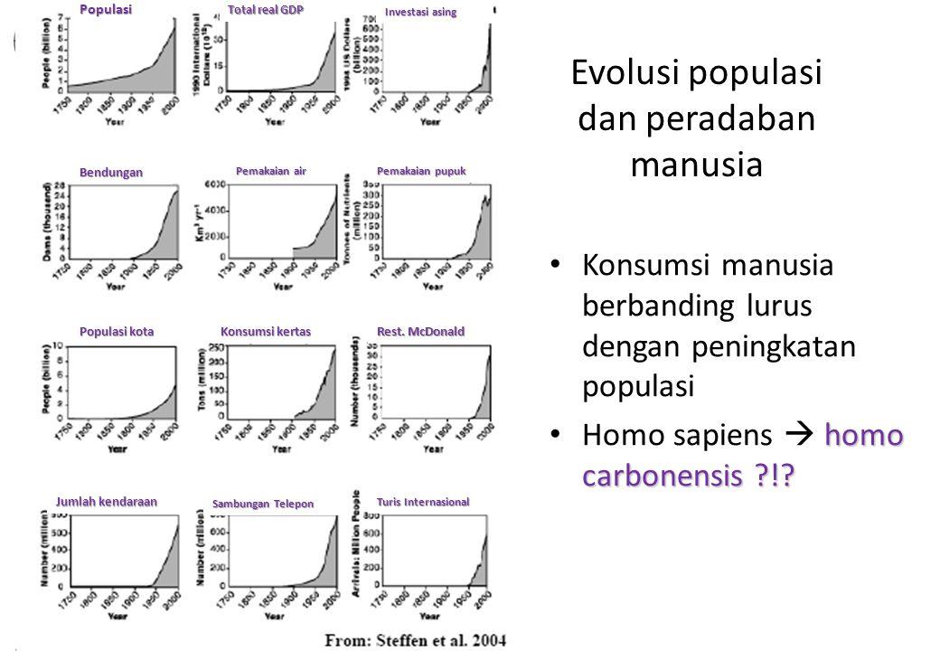 BMKG Evolusi populasi dan peradaban manusia Konsumsi manusia berbanding lurus dengan peningkatan populasi homo carbonensis ?!? Homo sapiens  homo car