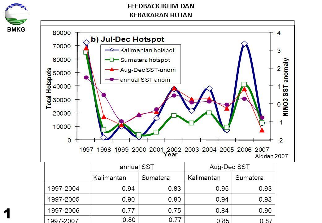 BMKG annual SSTAug-Dec SST KalimantanSumateraKalimantanSumatera 1997-20040.940.830.950.93 1997-20050.900.800.940.93 1997-20060.770.750.840.90 1997-200