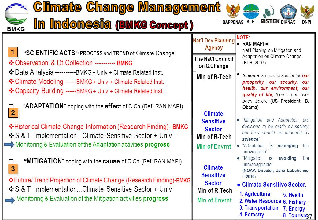 """BMKG  """" SCIENTIFIC ACTS """" / PROCESS and TREND of Climate Change  """" ADAPTATION """" coping with the effect of C.Ch (Ref: RAN MAPI)  """" MITIGATION """" copi"""