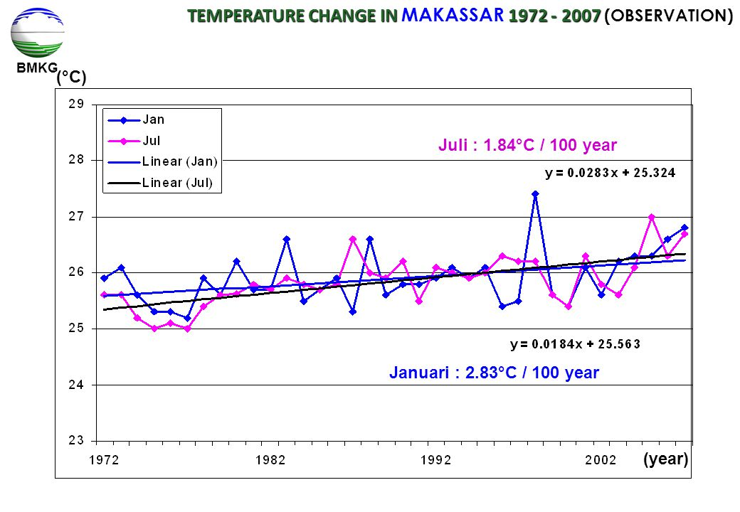 BMKG TEMPERATURE CHANGE IN 1972 - 2007 TEMPERATURE CHANGE IN MAKASSAR 1972 - 2007 (OBSERVATION) Juli : 1.4°C / 100 tahun Januari : 1.04°C / 100 tahun,,,,,,,, (°C) Juli : 1.84°C / 100 year Januari : 2.83°C / 100 year (year)