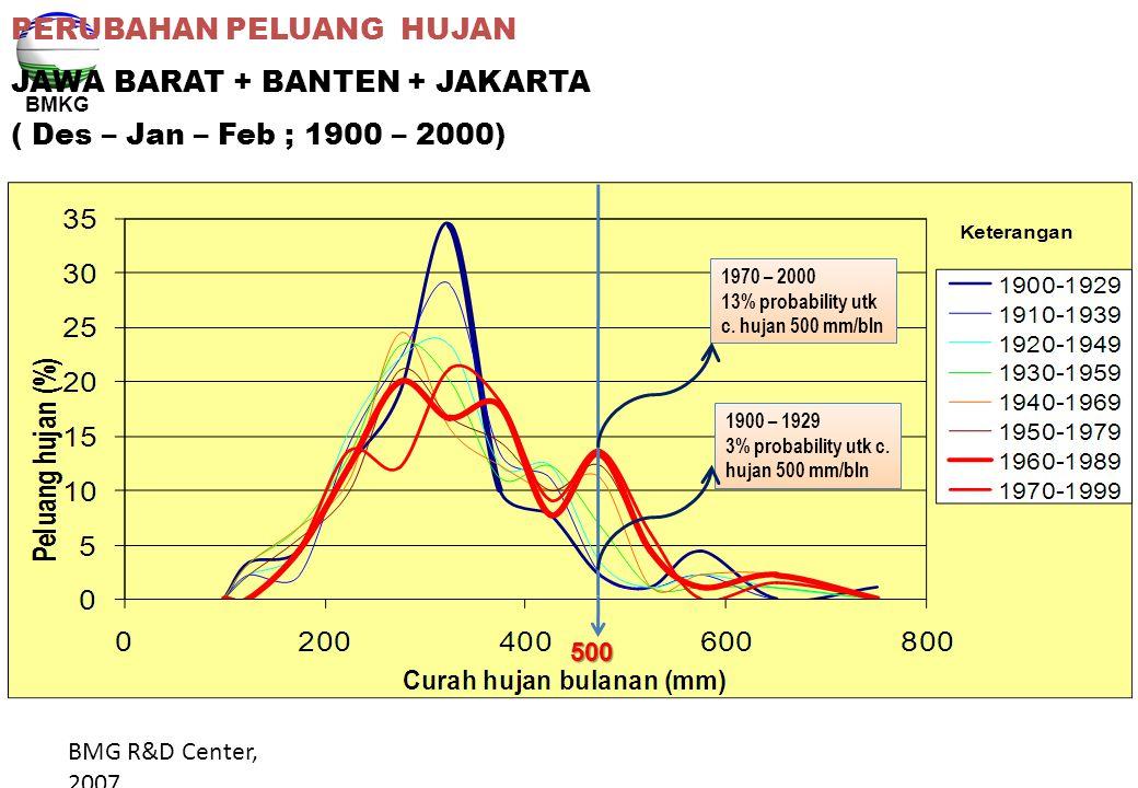 BMG R&D Center, 2007 PERUBAHAN PELUANG HUJAN JAWA BARAT + BANTEN + JAKARTA ( Des – Jan – Feb ; 1900 – 2000) 1970 – 2000 13% probability utk c. hujan 5