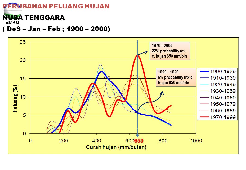 BMKG PERUBAHAN PELUANG HUJAN NUSA TENGGARA ( DeS – Jan – Feb ; 1900 – 2000) 1970 – 2000 22% probability utk c. hujan 650 mm/bln 1900 – 1929 6% probabi
