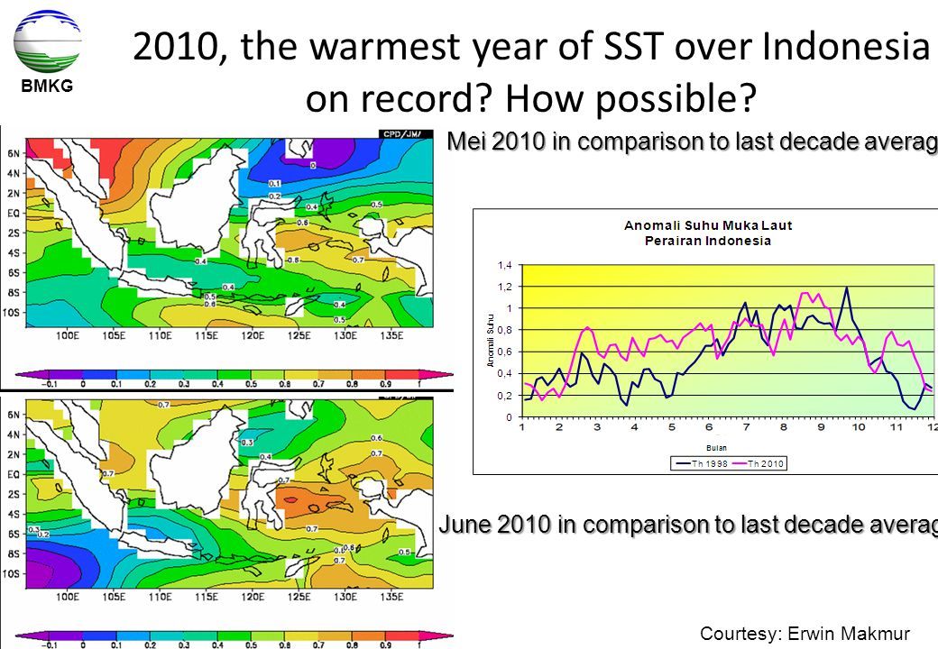 BMKG 2010, the warmest year of SST over Indonesia on record? How possible? Mei 2010 in comparison to last decade average June 2010 in comparison to la