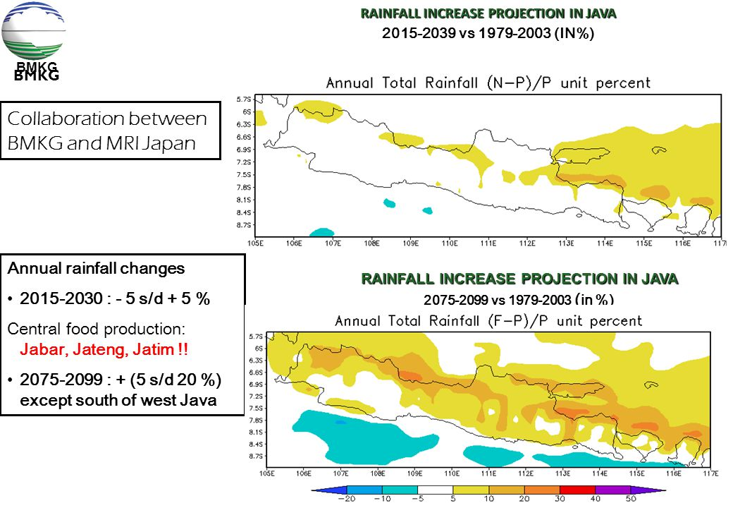 BMKG RAINFALL INCREASE PROJECTION IN JAVA 2015-2039 vs 1979-2003 (IN%) RAINFALL INCREASE PROJECTION IN JAVA 2075-2099 vs 1979-2003 ( in %) Collaborati