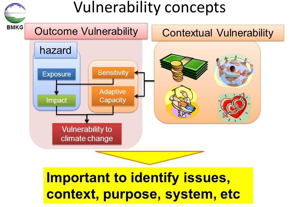 BMKG Exposure Impact Sensitivity Adaptive Capacity Vulnerability to climate change Outcome Vulnerability Contextual Vulnerability hazard Important to