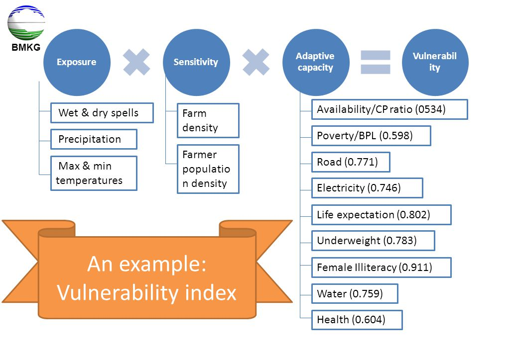 BMKG ExposureSensitivity Adaptive capacity Vulnerabil ity Wet & dry spells Precipitation Max & min temperatures Farm density Farmer populatio n density Availability/CP ratio (0534) Poverty/BPL (0.598) Road (0.771) Electricity (0.746) Life expectation (0.802) Underweight (0.783) Female Illiteracy (0.911) Water (0.759) Health (0.604) An example: Vulnerability index