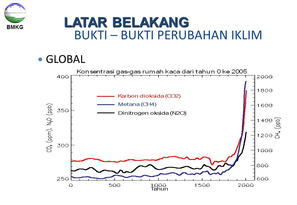 BMKG BUKTI – BUKTI PERUBAHAN IKLIM GLOBAL LATAR BELAKANG