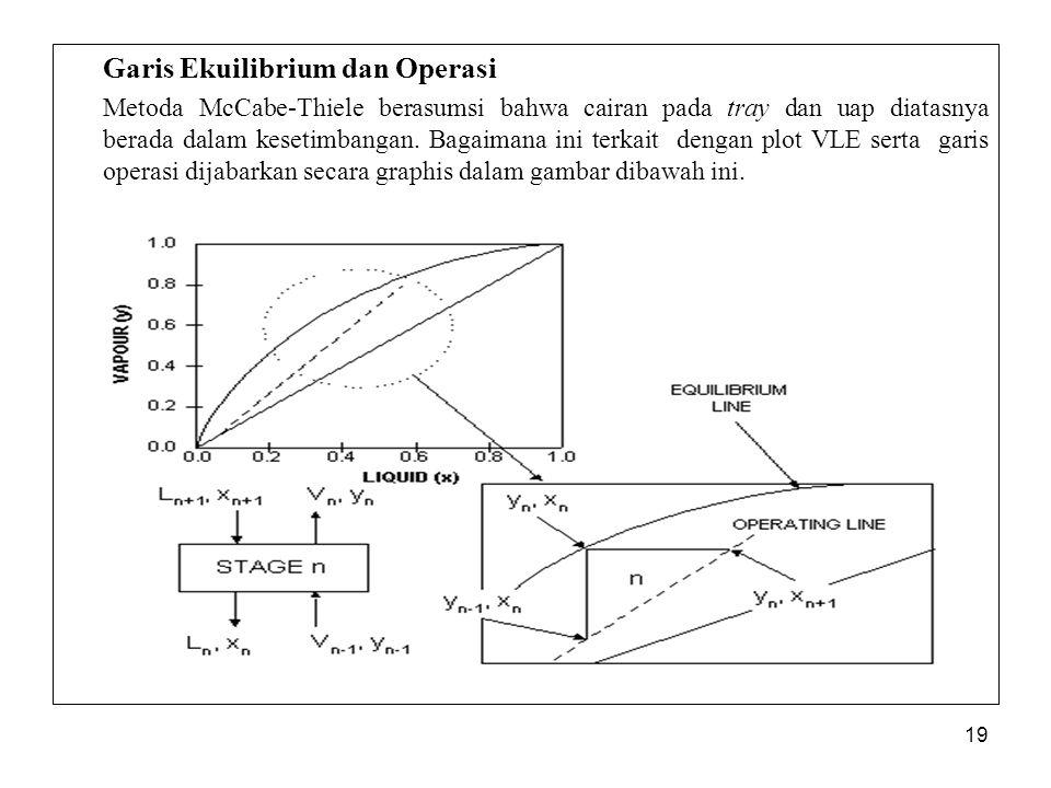 19 Garis Ekuilibrium dan Operasi Metoda McCabe-Thiele berasumsi bahwa cairan pada tray dan uap diatasnya berada dalam kesetimbangan. Bagaimana ini ter