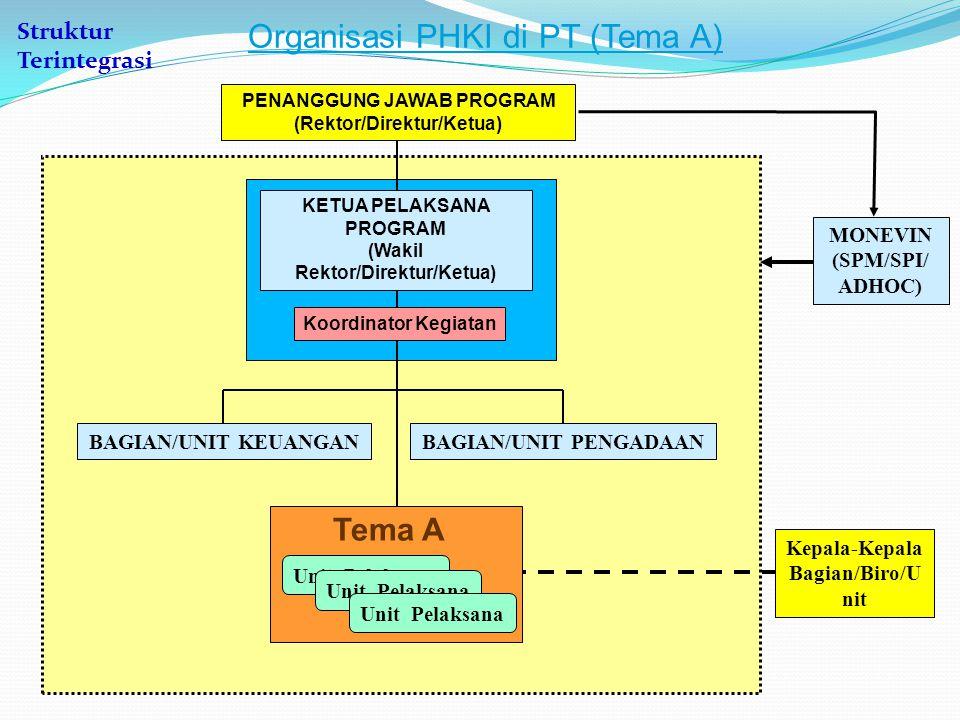 MONEVIN (SPM/SPI/ ADHOC) Organisasi PHKI di PT (Tema A) BAGIAN/UNIT KEUANGANBAGIAN/UNIT PENGADAAN Tema A Unit Pelaksana Tema A Kepala-Kepala Bagian/Biro/U nit KETUA PELAKSANA PROGRAM (Wakil Rektor/Direktur/Ketua) Koordinator Kegiatan PENANGGUNG JAWAB PROGRAM (Rektor/Direktur/Ketua) Struktur Terintegrasi